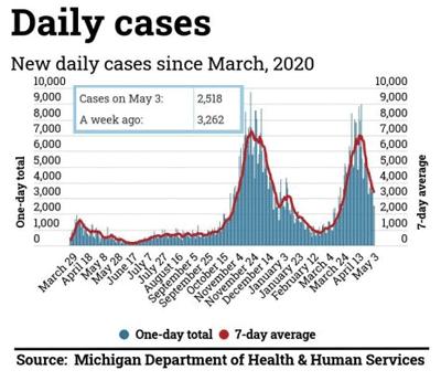 graph of Michigan coronavirus cases