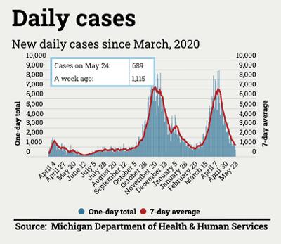 Coronavirus cases update chart