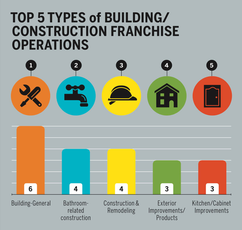 types of building franchises