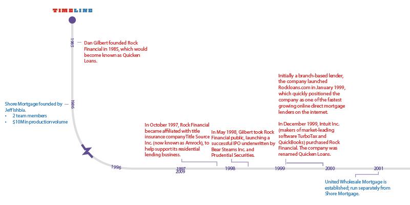 Timeline Graphic 1