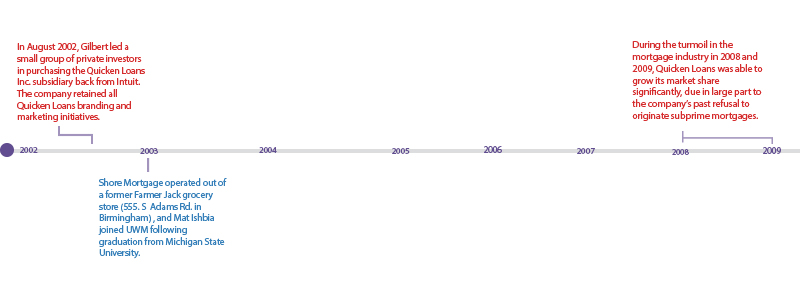 Timeline-2 graphic