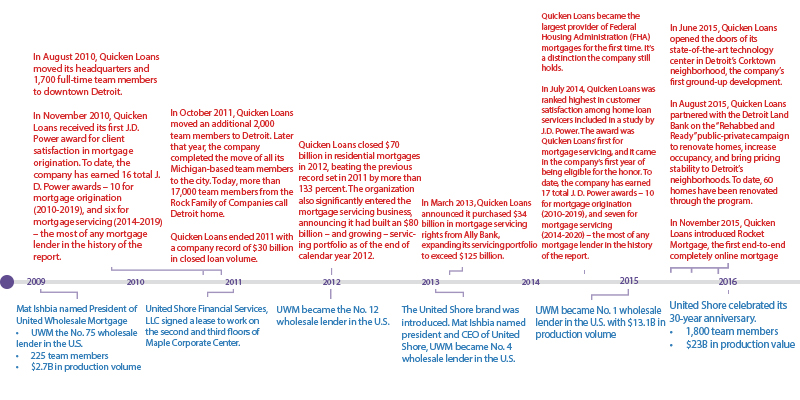 Timeline graphic 3