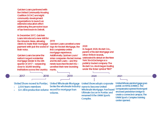 timeline graphic 4