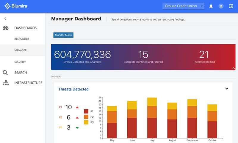The blumira cloud-based cybersecurity platform