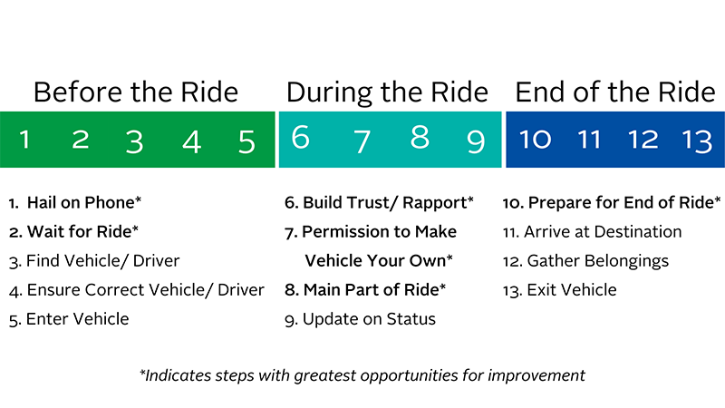 A graphic breaking down the steps of a ridesharing journey. // Courtesy of Yanfeng